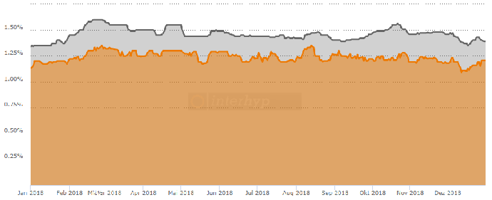 Bauzinsen 2018 Chart
